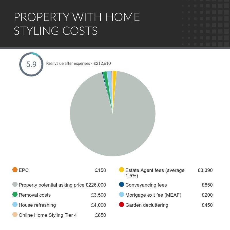 property with home styling costs-1