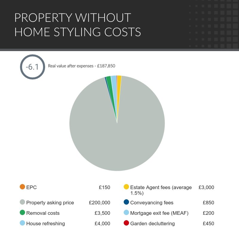 property-without-home-styling-costs